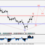 USDCHF Wave analysis and forecast for 31.03 – 07.04