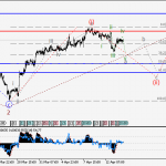 USDCHF Wave analysis and forecast for 14.04 – 21.04