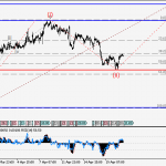 USDCHF Wave analysis and forecast for 21.04 – 28.04