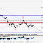 USDJPY Wave analysis and forecast for 07.04 – 14.04