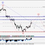 USDJPY Wave analysis and forecast for 31.03 – 07.04