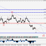 USDJPY Wave analysis and forecast for 14.04 – 21.04