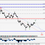 USDJPY Wave analysis and forecast for 21.04 – 28.04