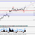 EURUSD Wave analysis and forecast for 05.05 – 12.05
