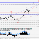 EURUSD Wave analysis and forecast for 19.05 – 26.05