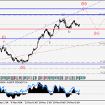 EURUSD Wave analysis and forecast for 26.05 – 02.06