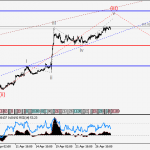 GBPUSD Wave analysis and forecast for 28.04 – 05.05