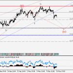 GBPUSD Wave analysis and forecast for 12.05 – 19.05