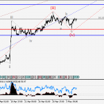 GBPUSD Wave analysis and forecast for 05.05 – 12.05