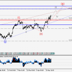 USDCAD Wave analysis and forecast for 28.04 – 05.05
