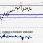 USDCAD Wave analysis and forecast for 12.05 – 19.05