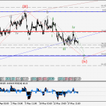 USDCAD Wave analysis and forecast for 19.05 – 26.05