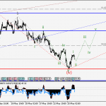 USDCAD Wave analysis and forecast for 26.05 – 02.06