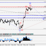 USDCHF Wave analysis and forecast for 12.05 – 19.05