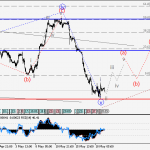 USDCHF Wave analysis and forecast for 19.05 – 26.05