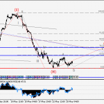 USDCHF Wave analysis and forecast for 26.05 – 02.06