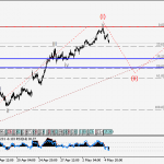 USDJPY Wave analysis and forecast for 05.05 – 12.05