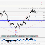 USDJPY Wave analysis and forecast for 28.04 – 05.05