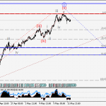 USDJPY Wave analysis and forecast for 12.05 – 19.05
