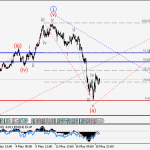 USDJPY Wave analysis and forecast for 19.05 – 26.05