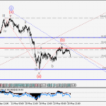 USDJPY Wave analysis and forecast for 26.05 – 02.06