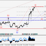 EURUSD Wave analysis and forecast for 30.06 – 07.07