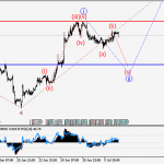 GBPUSD Wave analysis and forecast for 07.07 – 14.07