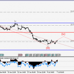 USDCAD Wave analysis and forecast for 30.06 – 07.07