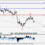 USDCHF Wave analysis and forecast for 07.07 – 14.07