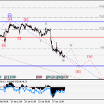 USDCHF Wave analysis and forecast for 30.06 – 07.07