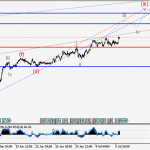 USDJPY Wave analysis and forecast for 07.07 – 14.07