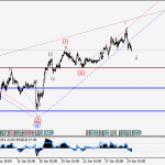 USDJPY Wave analysis and forecast for 30.06 – 07.07