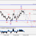 EUR/USD Wave analysis and forecast for 22.12 – 29.12
