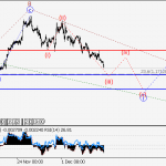 ForexGuru.Pk EUR/USD: Wave analysis and forecast for 08.12 – 15.12