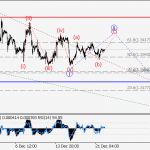 GBP/USD Wave analysis and forecast for 22.12 – 29.12