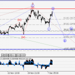 ForexGuru.PK GBP/USD Wave analysis and forecast for 08.12 – 15.12