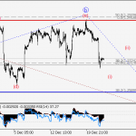 USD/СAD Wave analysis and forecast for 22.12 – 29.12