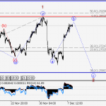 ForexGuru.PK USD/СAD Wave analysis and forecast for 08.12 – 15.12