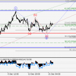 USD/CHF Wave analysis and forecast for 22.12 – 29.12