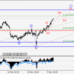 ForexGuru.PK USDCHF: Wave analysis and forecast for 08.12 – 15.12