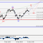 USD/JPY Wave analysis and forecast for 22.12 – 29.12