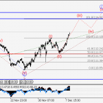 ForexGuru.Pk USD/JPY Wave analysis and forecast for 08.12 – 15.12