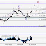 EUR/USD Wave analysis and forecast for 12.01 – 19.01