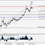 EUR/USD wave analysis and forecast for 05.01 – 12.01