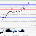 EUR/USD Wave analysis and forecast for 26.01 – 02.02