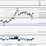GBP/USD Wave analysis and forecast for 12.01 – 19.01