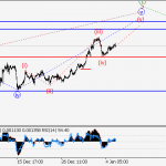 GBP/USD wave analysis and forecast for 05.01 – 12.01