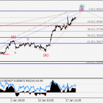 GBP/USD Wave analysis and forecast for 19.01 – 26.01