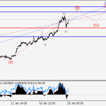 GBP/USD Wave analysis and forecast for 26.01 – 02.02