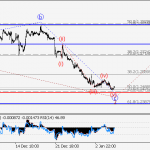 USD/СAD wave analysis and forecast for 05.01 – 12.01
